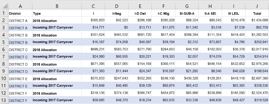 This spreadsheet is a little hectic and difficult to understand. Let's revamp it!