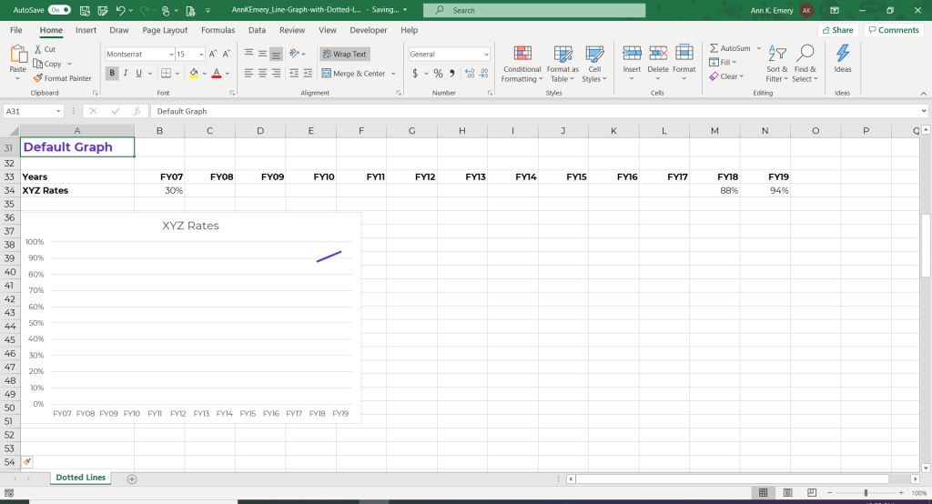 Screenshot of an Microsoft Excel line graph that is missing data.