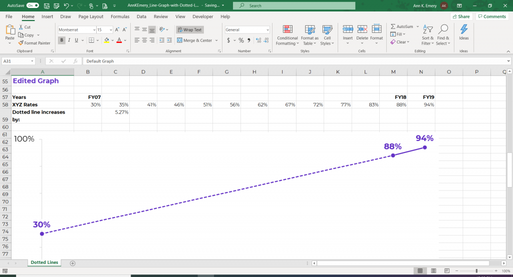 Screenshot of a Microsoft Excel graph that fills in missing data with a dotted line.