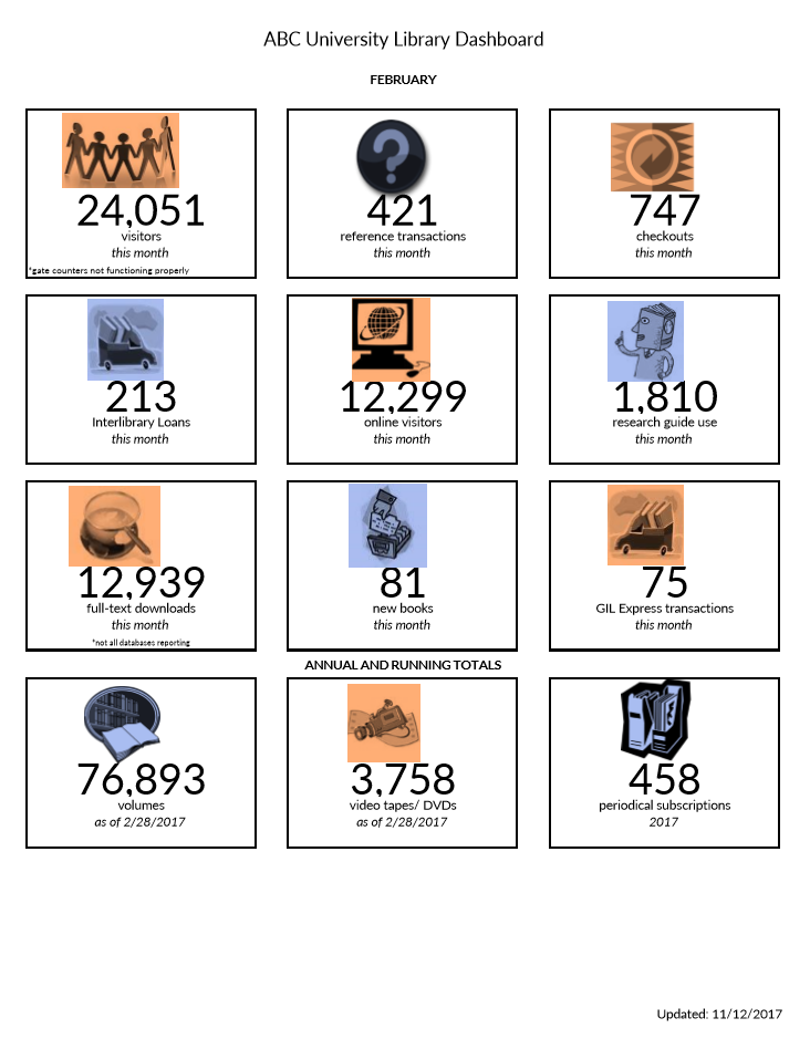 Image of a University Library Dashboard sheet that shows facts about the library.