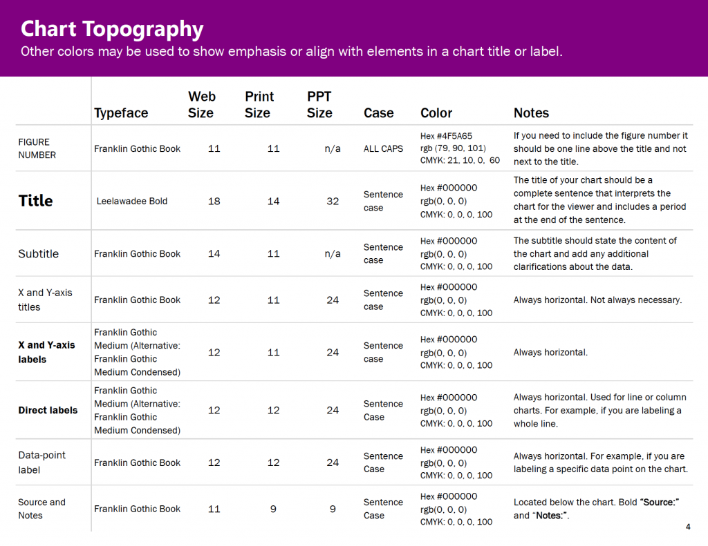 I was redesigning our reports at the same time I was making my style guide, so through trial and error my team determined what font sizes worked for different kinds of materials, e.g., reports vs. PowerPoints.