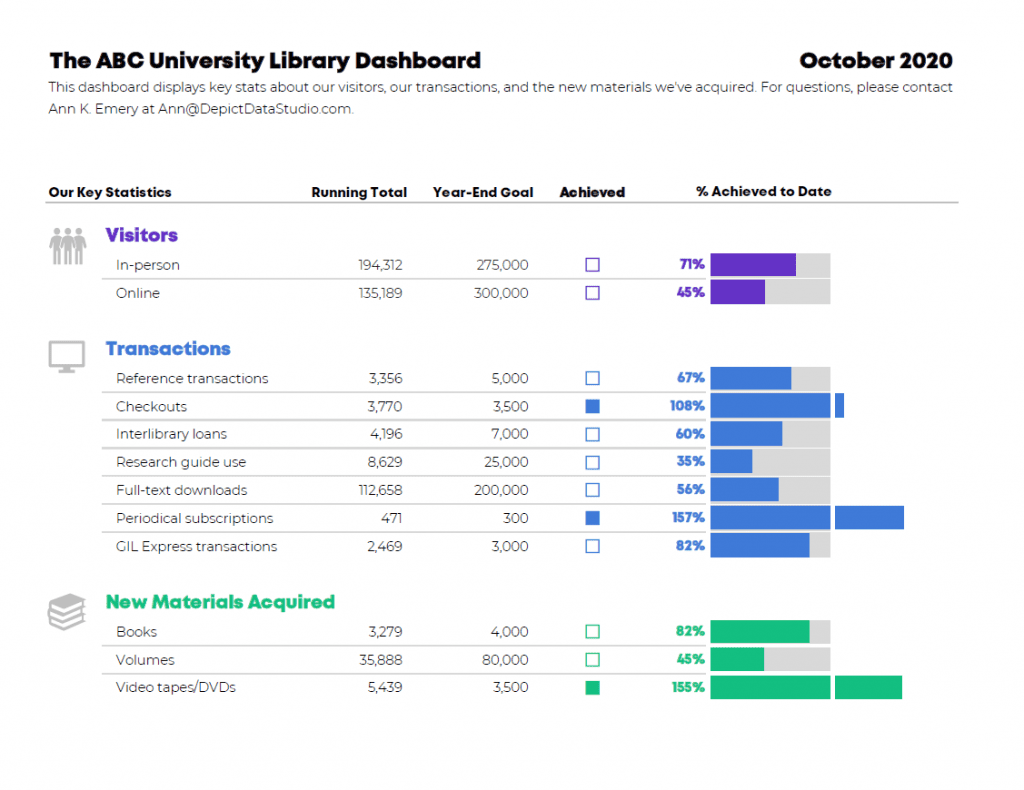 Here's the second idea for the university's dashboard.