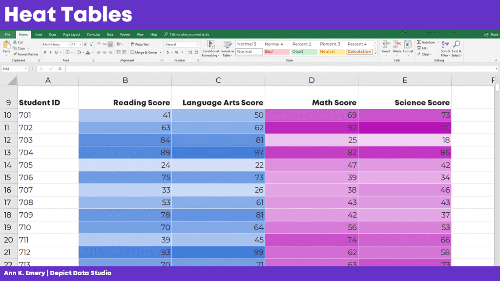 You can also add add a heat map or heat table to your spreadsheet.