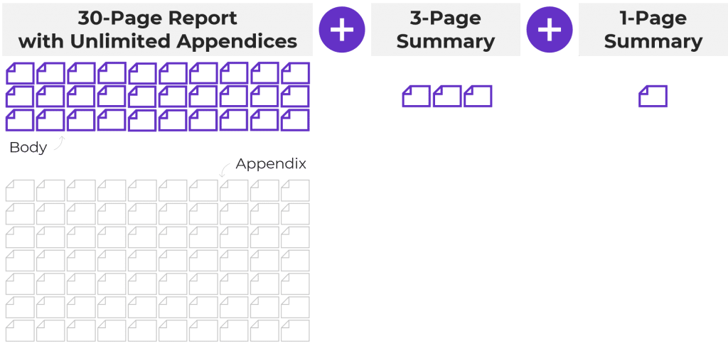 The 30-3-1 approach: a 30-page report with unlimited appendices plus a 3-page summary plus a 1-page summary.