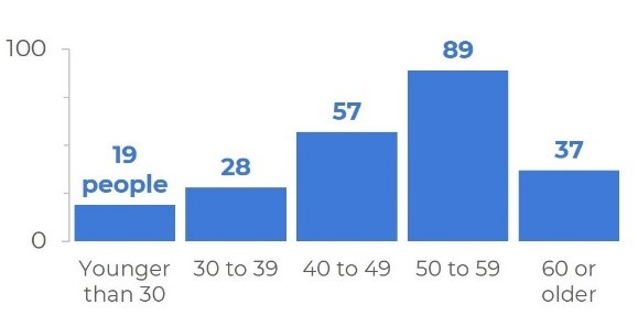 Bar chart showing ages from 0 to 100 broken down.