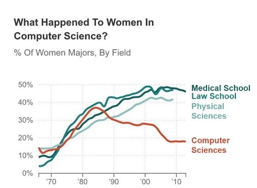"""Line chart with headline that reads, """"What happened to women in computer science?"""""""