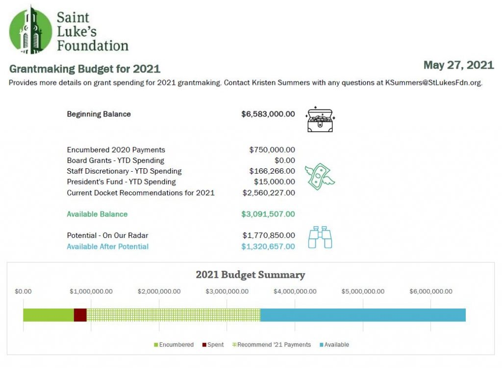 The revamped budget has less text and more icons to illustrate where the organization is in the budget, which the board members appreciated.