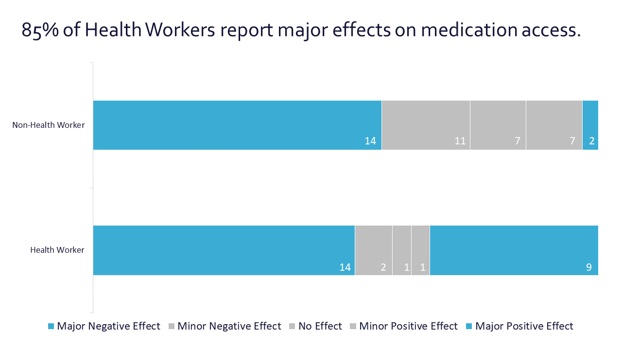 A stacked bar chart that shows that 85% of health workers report major effects on medication access.